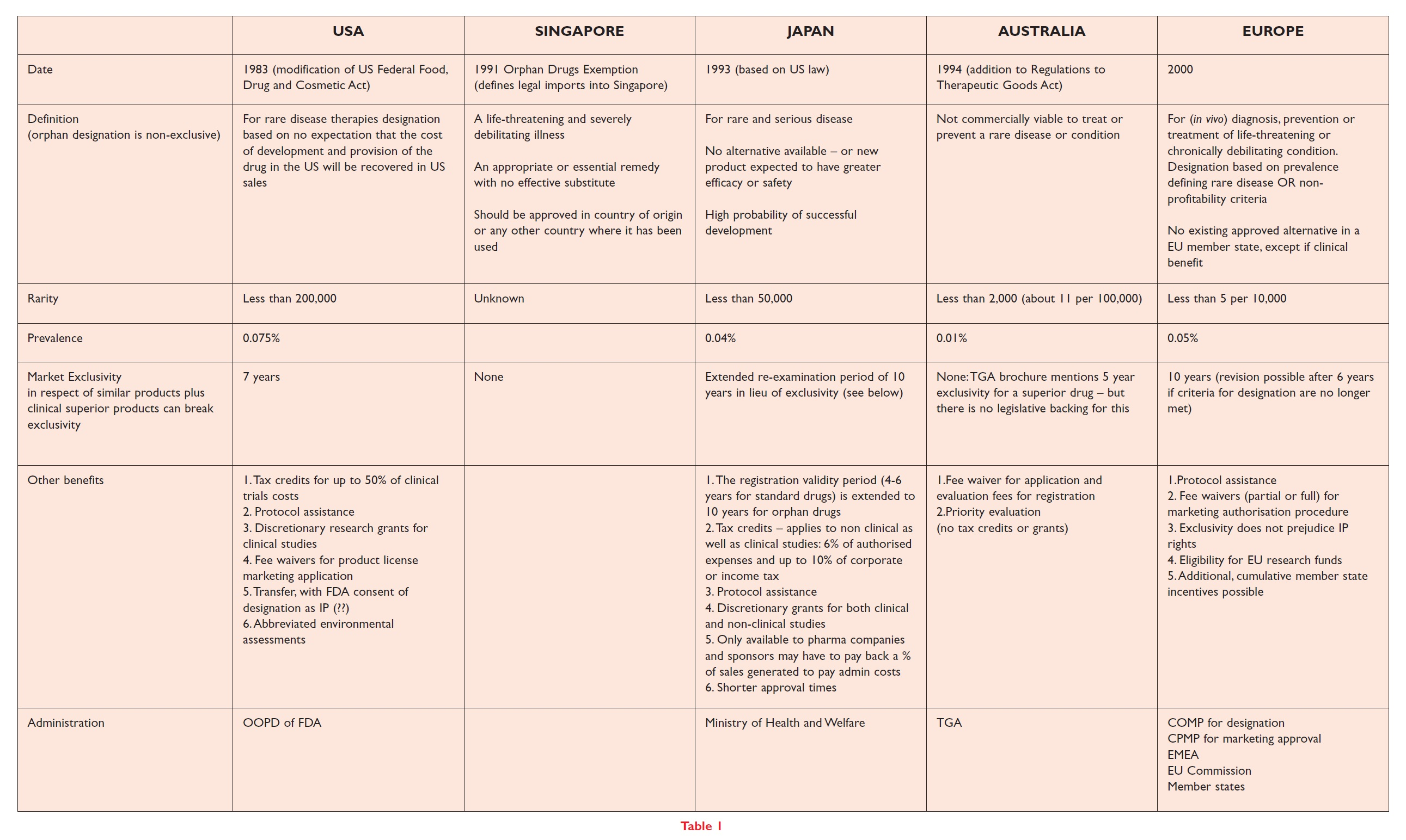 Table 1 Summary of biotechnology orphan drugs achievements