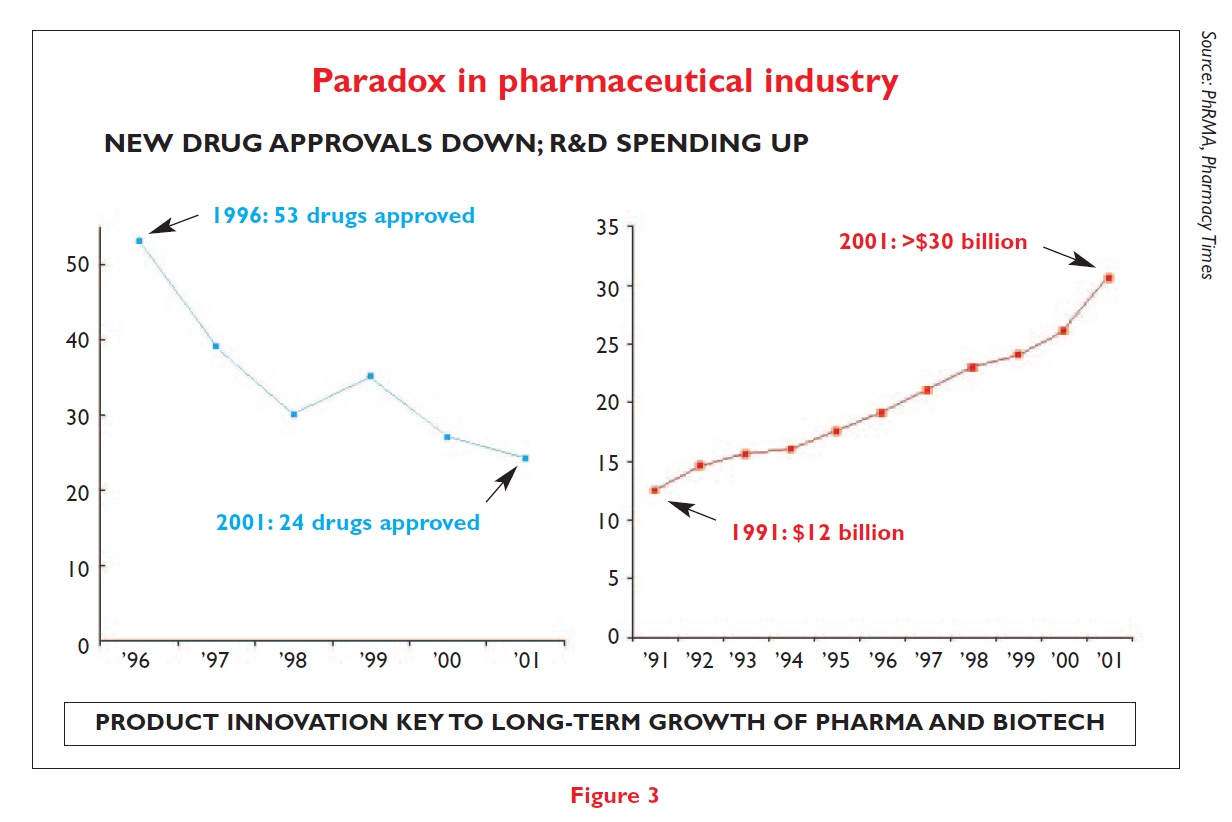 Figure 3 Paradox in pharmaceutical industry