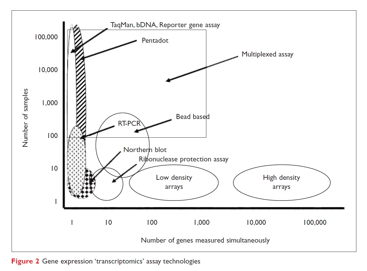 Figure 2 Gene expression 'transcriptomics' assay technologies