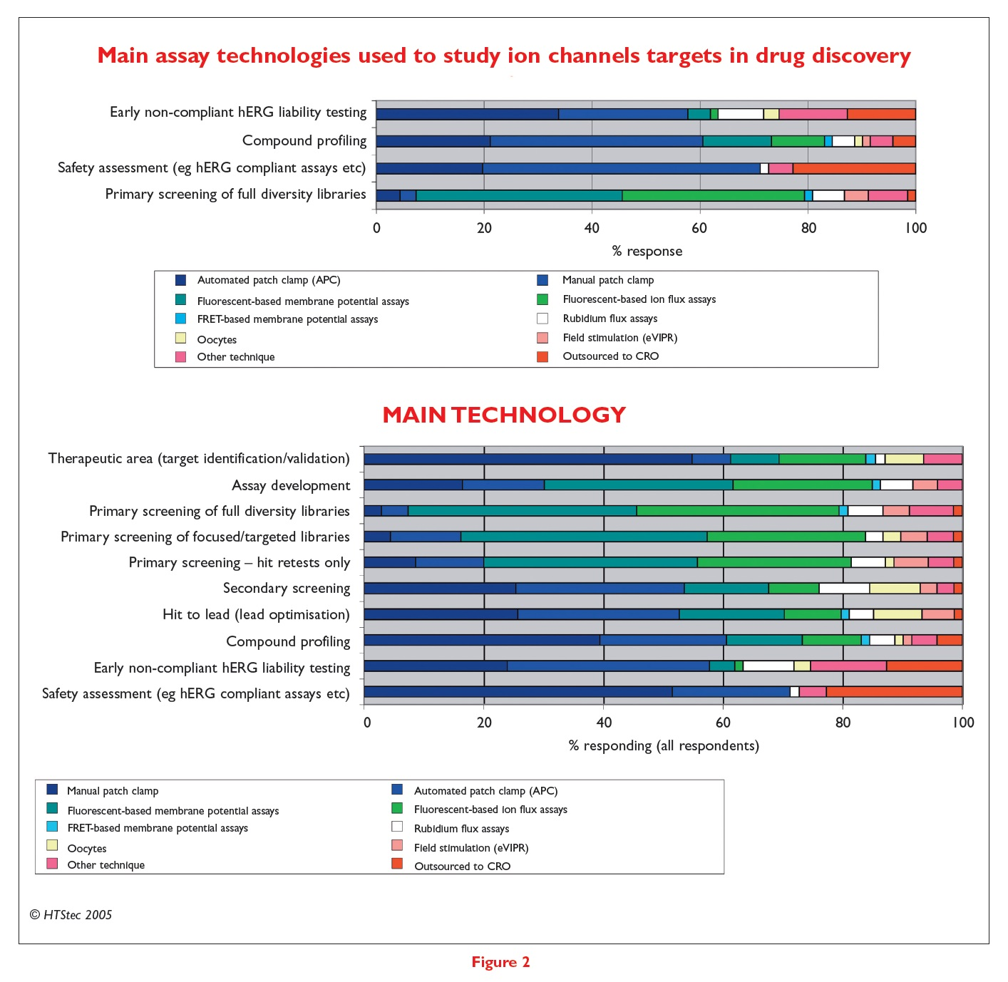 Figure 2 Main assay technologies used to study ion channels targets in drug discovery