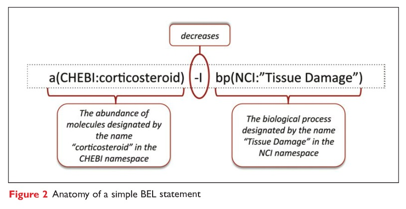 Figure 2 Anatomy of a simple BEL statement