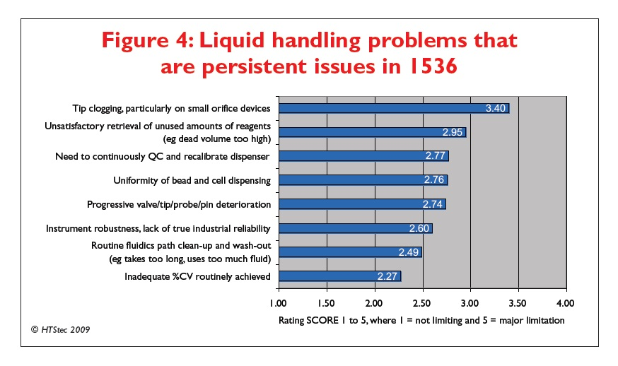 Figure 4 Liquid handling problems that are persistent issues in 1536