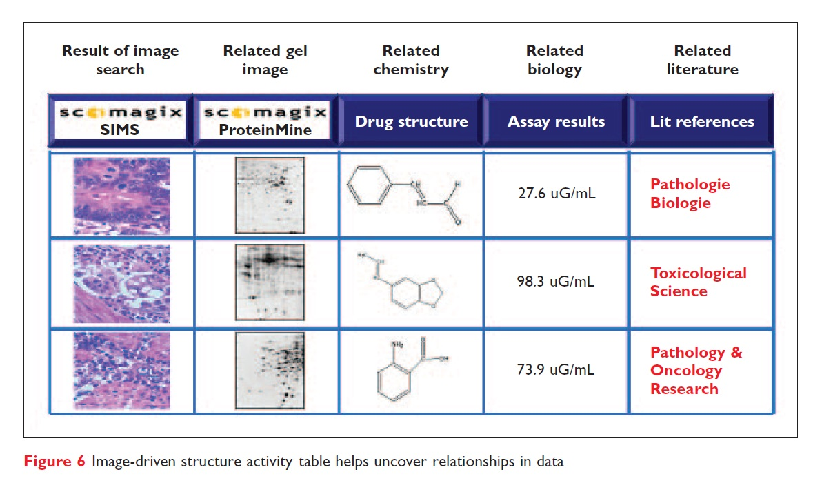 Figure 6 Image-driven structure activity table helps uncover relationships in data
