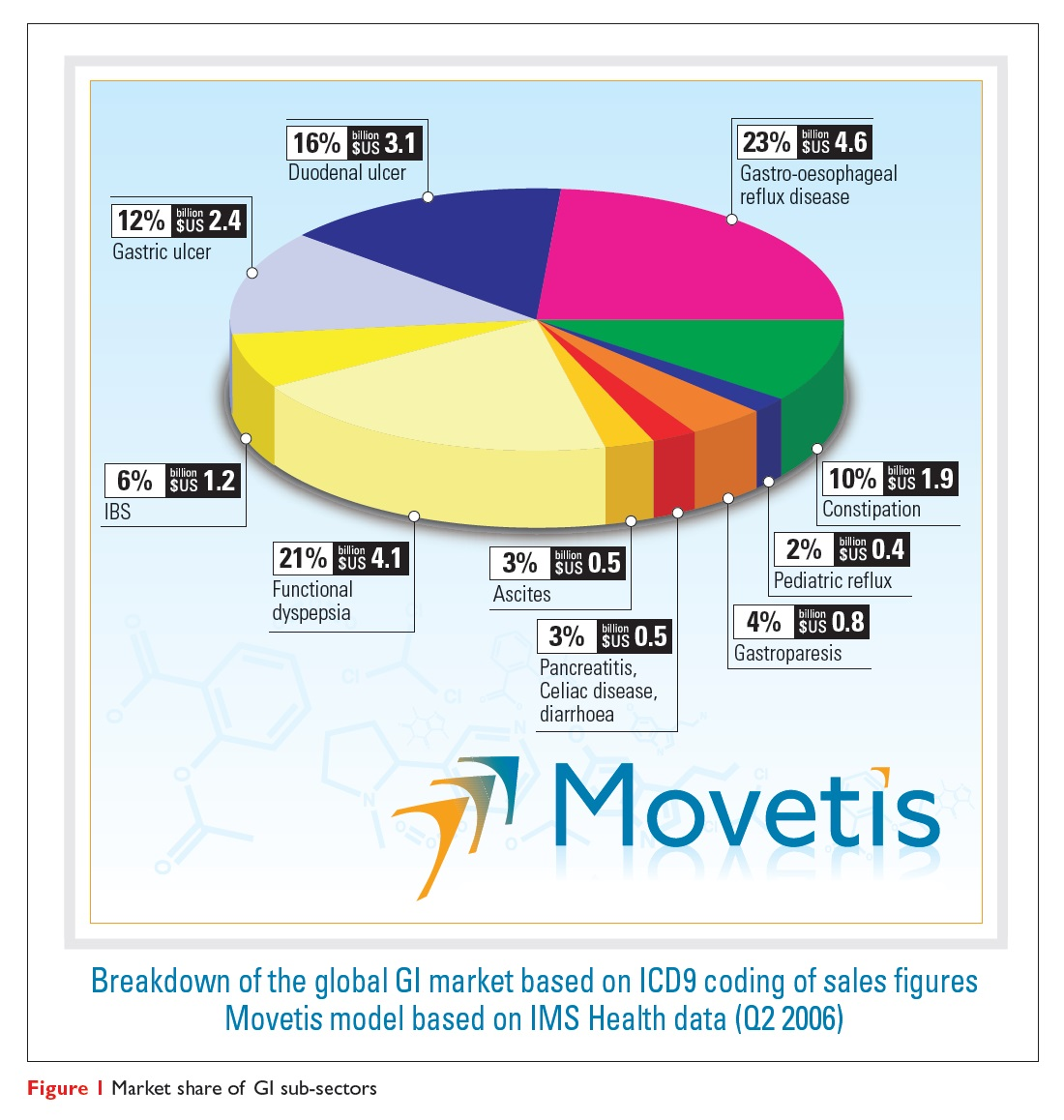Figure 1 Market share of GI sub-sectors
