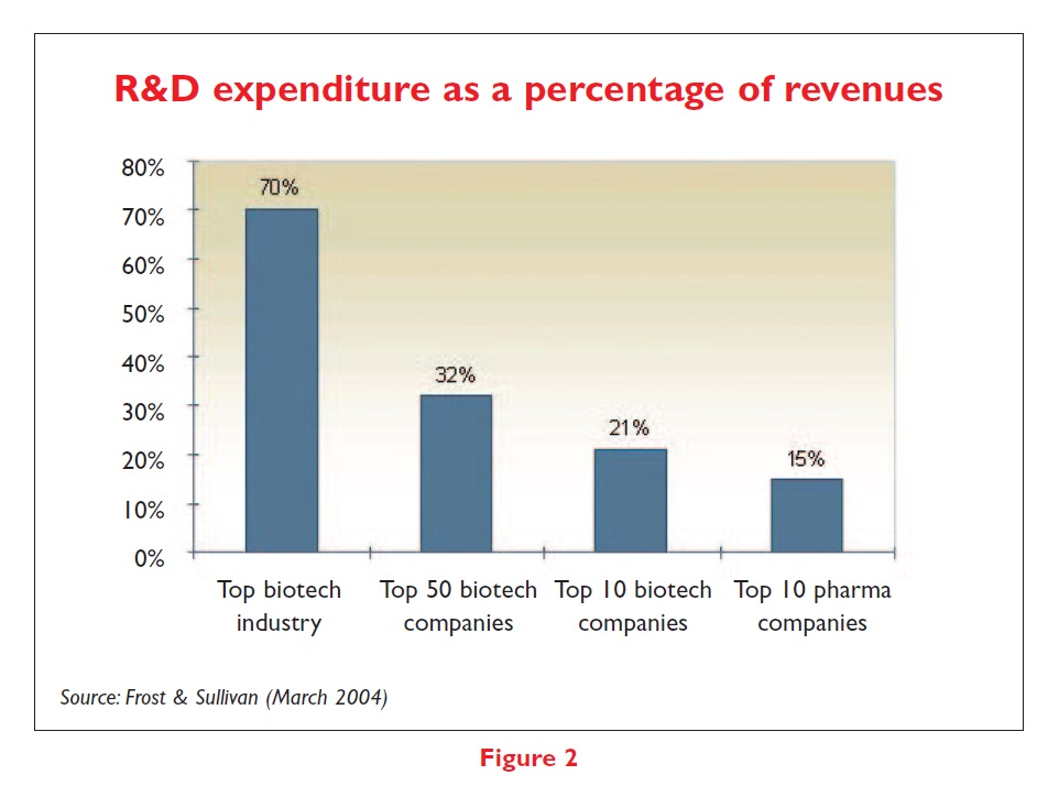 Figure 2 R&D Expenditure as a percentage of revenues