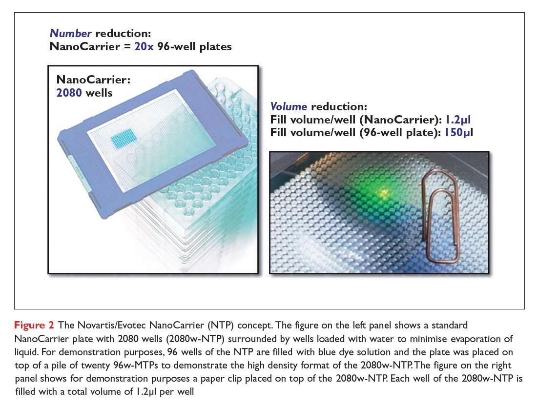 Figure 2 The Novartis/Evotec NanoCarrier (NTP) concept