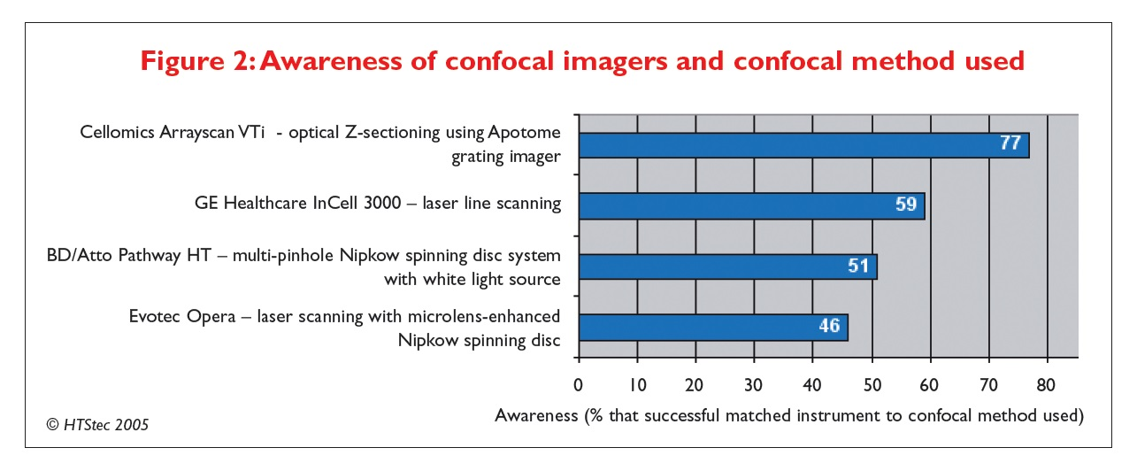 Figure 2 Awareness of confocal imagers and confocal method used
