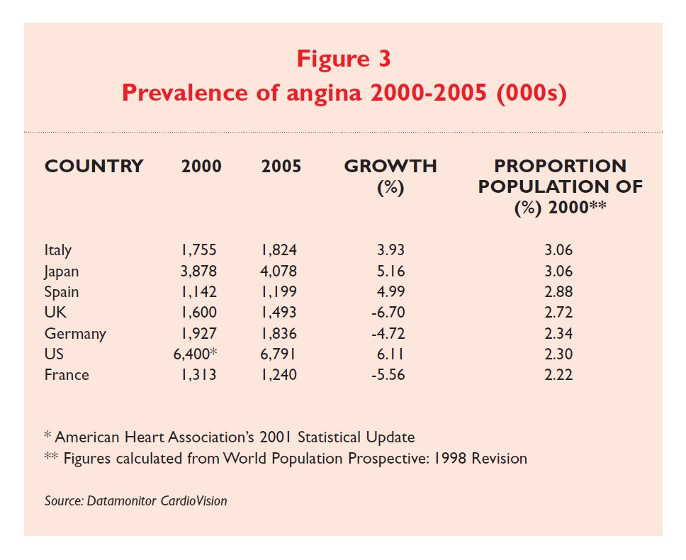 Figure 3 Prevalence of angina 2000-2005