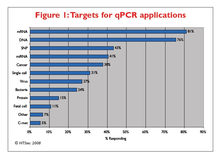 Figure 1 Targets for qPCR applications