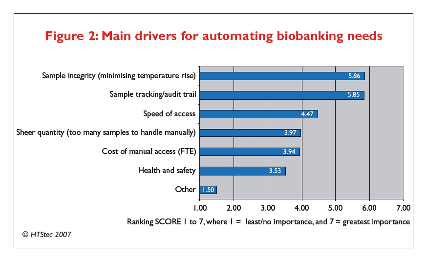 Figure 2 Main drivers for automating biobanking needs