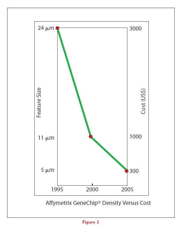 Figure 3 Affymetrix GeneChip Density Versus Cost