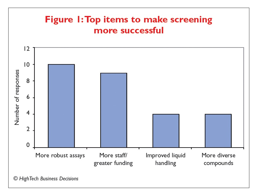 Figure 1 Top items to make screening more successful
