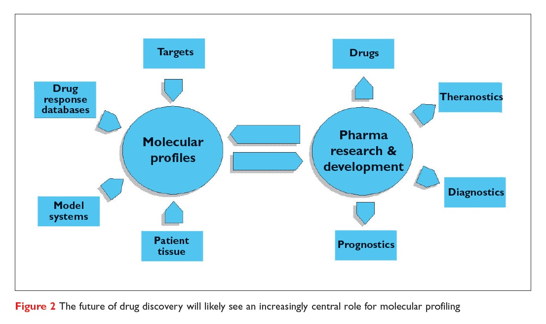 Figure 2 The future of drug discovery will likely see an increasingly central role for molecular profiling