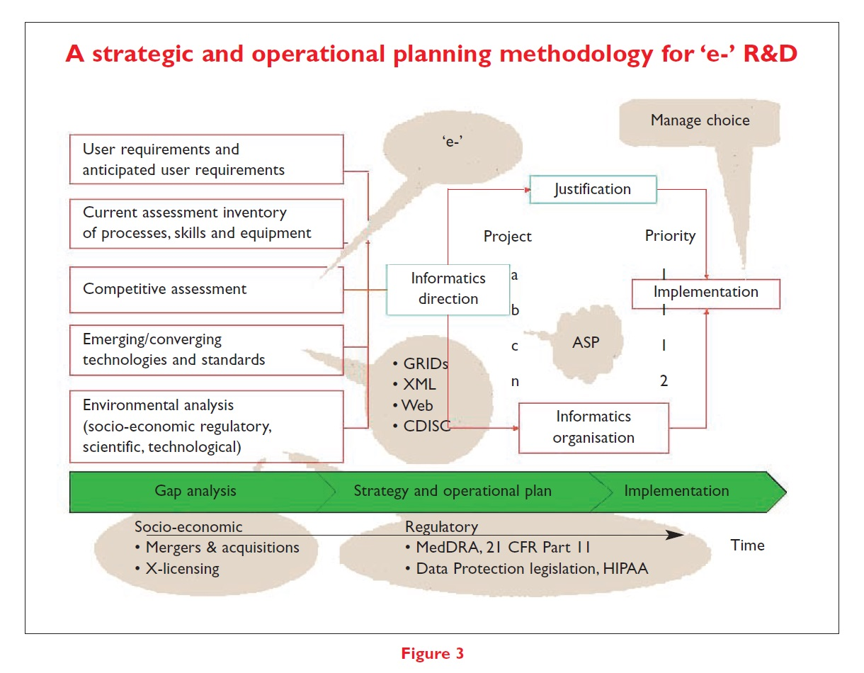 Figure 3 A strategic and operational planning methodology for 'e-' R&D