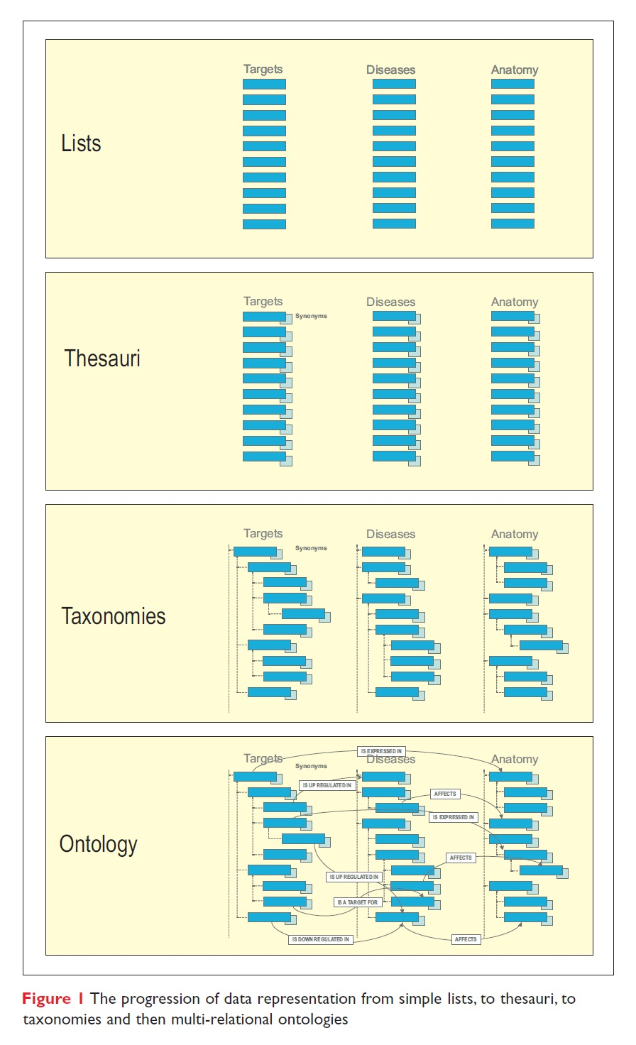 Figure 1 The progression of data representation from simple lists, to thesauri, to taxonomies and then multi-relational ontologies