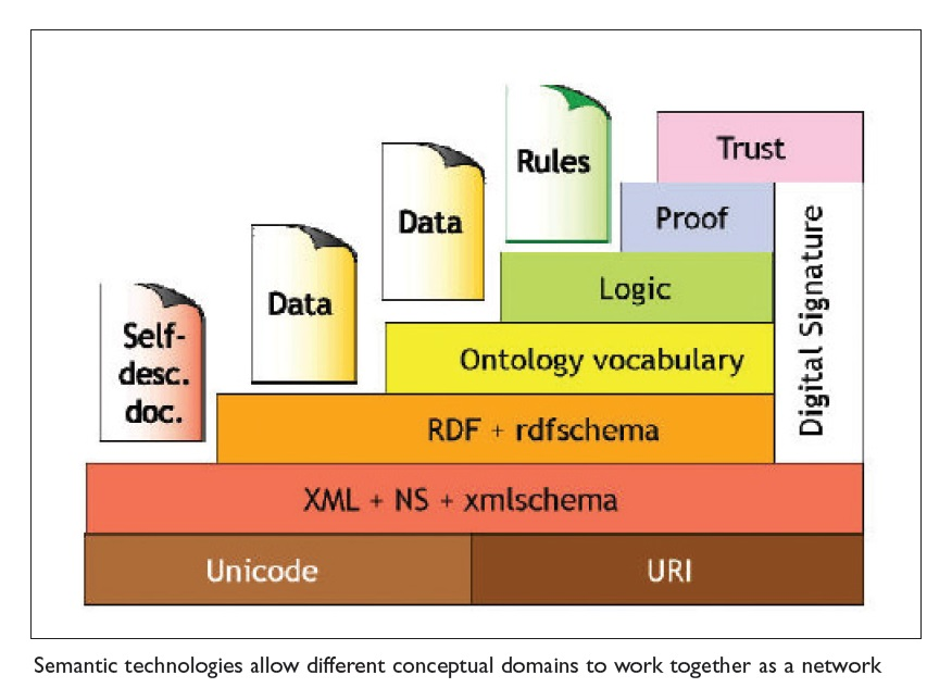 Figure 1 Semantic technologies allow different conceptual domains to work together as a network