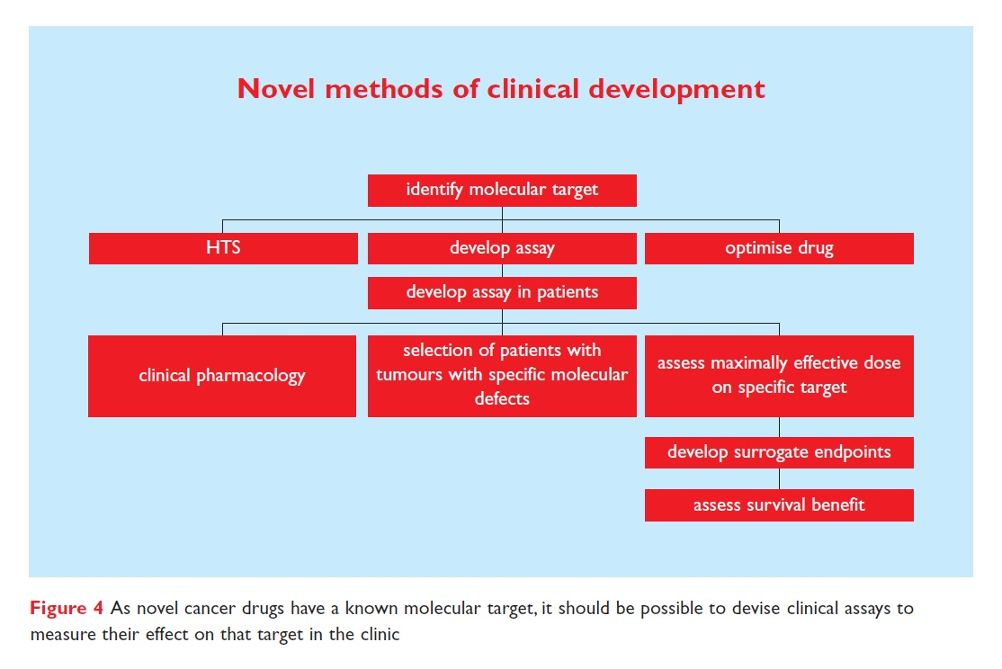 Figure 4 Novel methods of clinical development