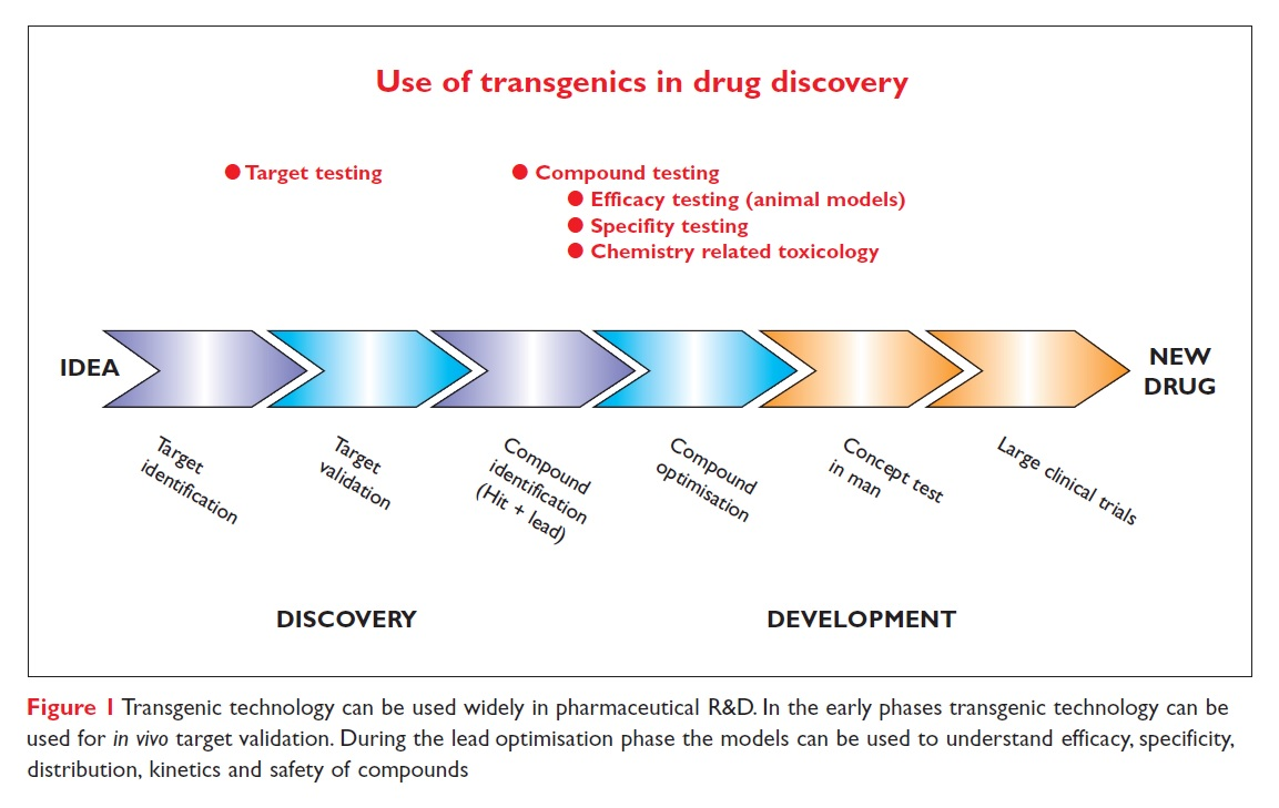 Figure 1 Use of transgenics in drug discovery diagram, idea to new drug
