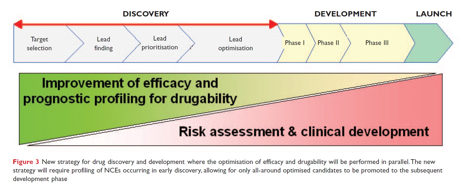Figure 3 New strategy for drug discovery and development where the optimisation of efficacy and drugability