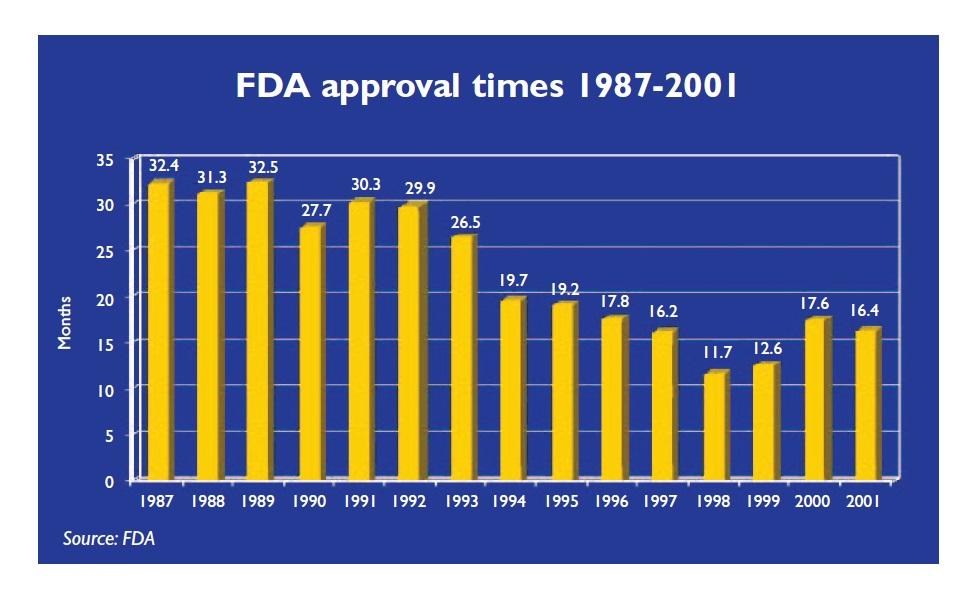 Figure 2 FDA approval times 1987-2001