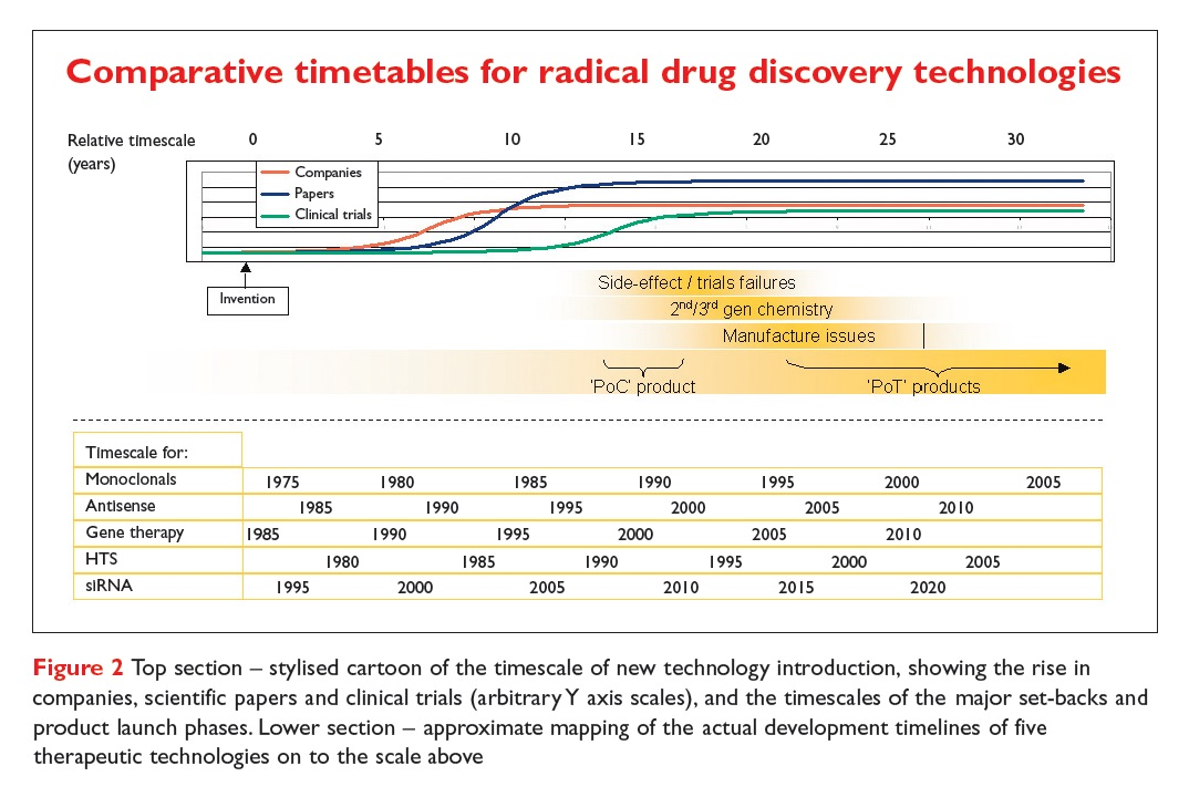 Figure 2 Comparative timetables for radical drug discovery technologies