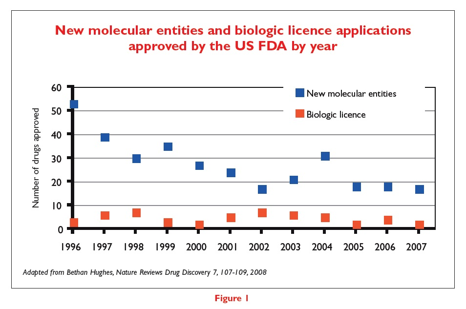 Figure 1 New molecular entities and biologic licence applications approved by the US FDA by year