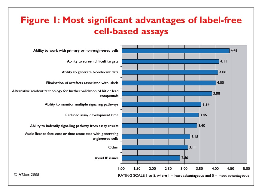 Figure 1 Most significant advantages of label-free cell-based assays