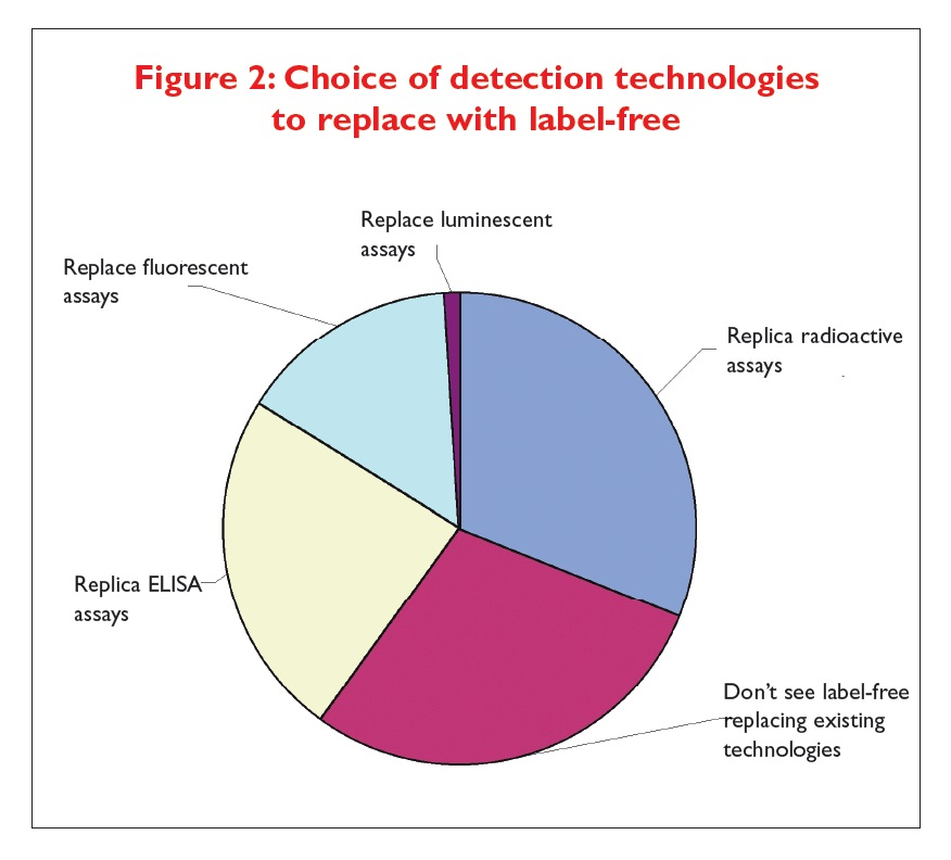 Figure 2 Choice of detection technologies to replace with label-free