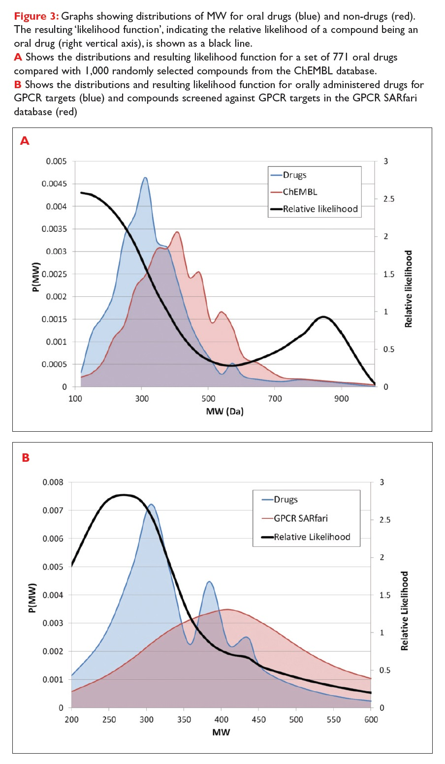 Figure 3 Graphs showing distributions of MW for oral drugs and non-drugs