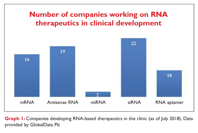 Graph 1 Companies developing RNA-based therapeutics in the clinic