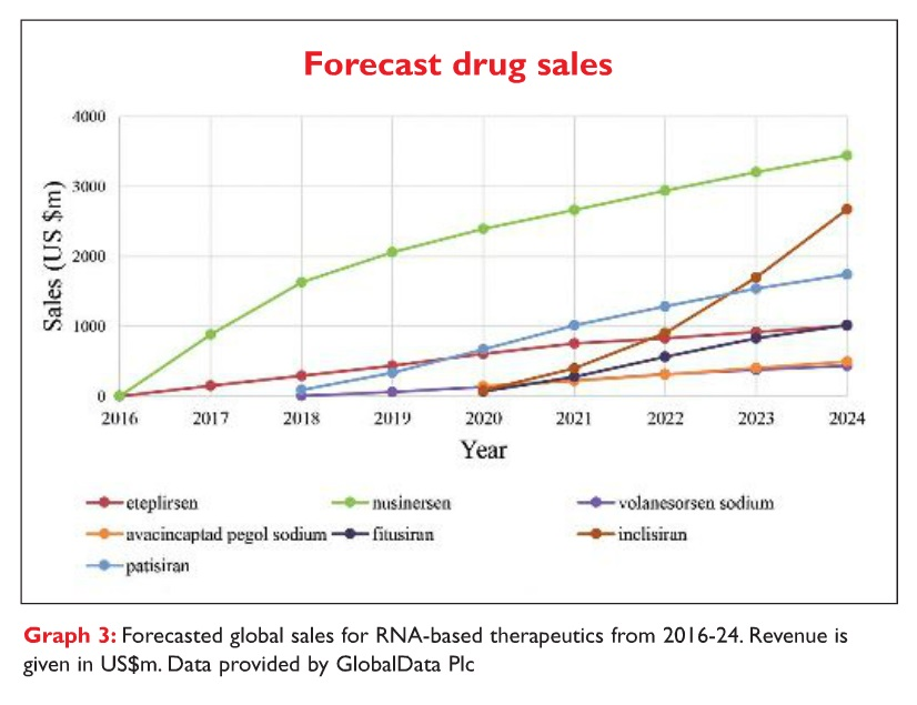 Graph 3 Forecasted global sales for RNA-based therapeutics from 2016-24