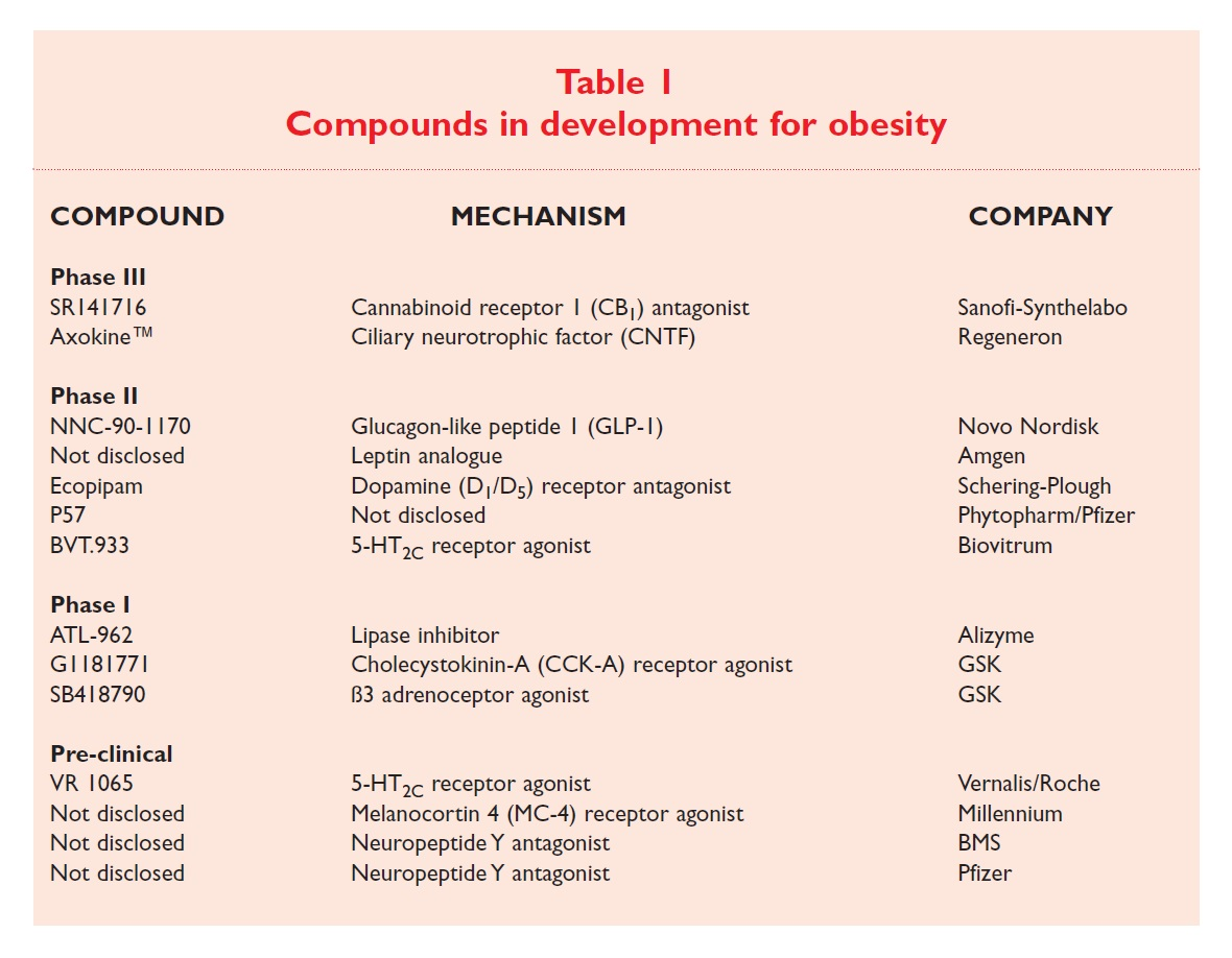 Table 1 Compounds in development for obesity