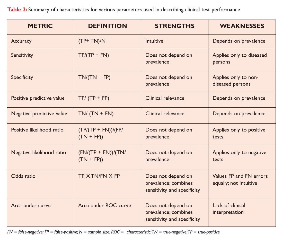 Table 2 Summary of characteristics for various parameters used in describing clinical test performance