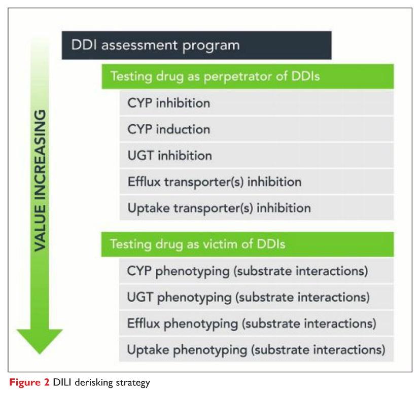 Figure 2 DILI assessment program