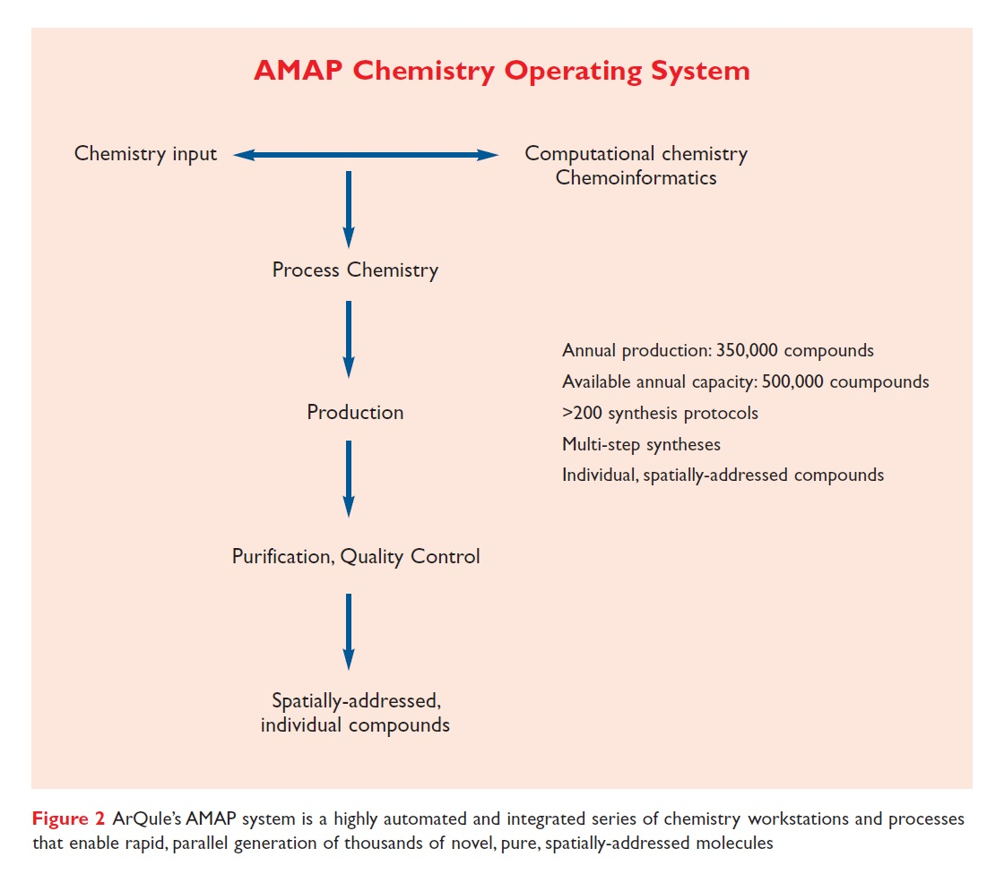 Figure 2 AMAP Chemistry Operating System