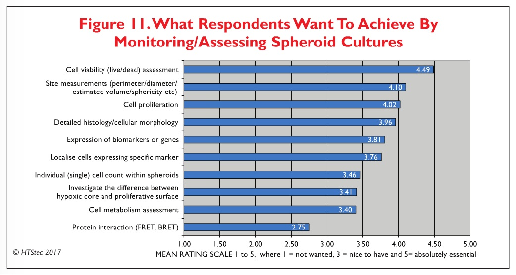 Figure 11 What respondents want to achieve by monitoring/assessing spheroid cultures