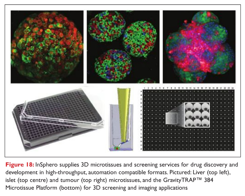 Figure 18 InSphero supplies 3D microtissues and screening services for drug discovery