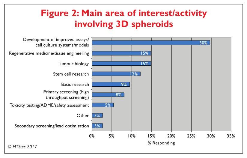Figure 2 Main area of interest/activity involving 3D spheroids