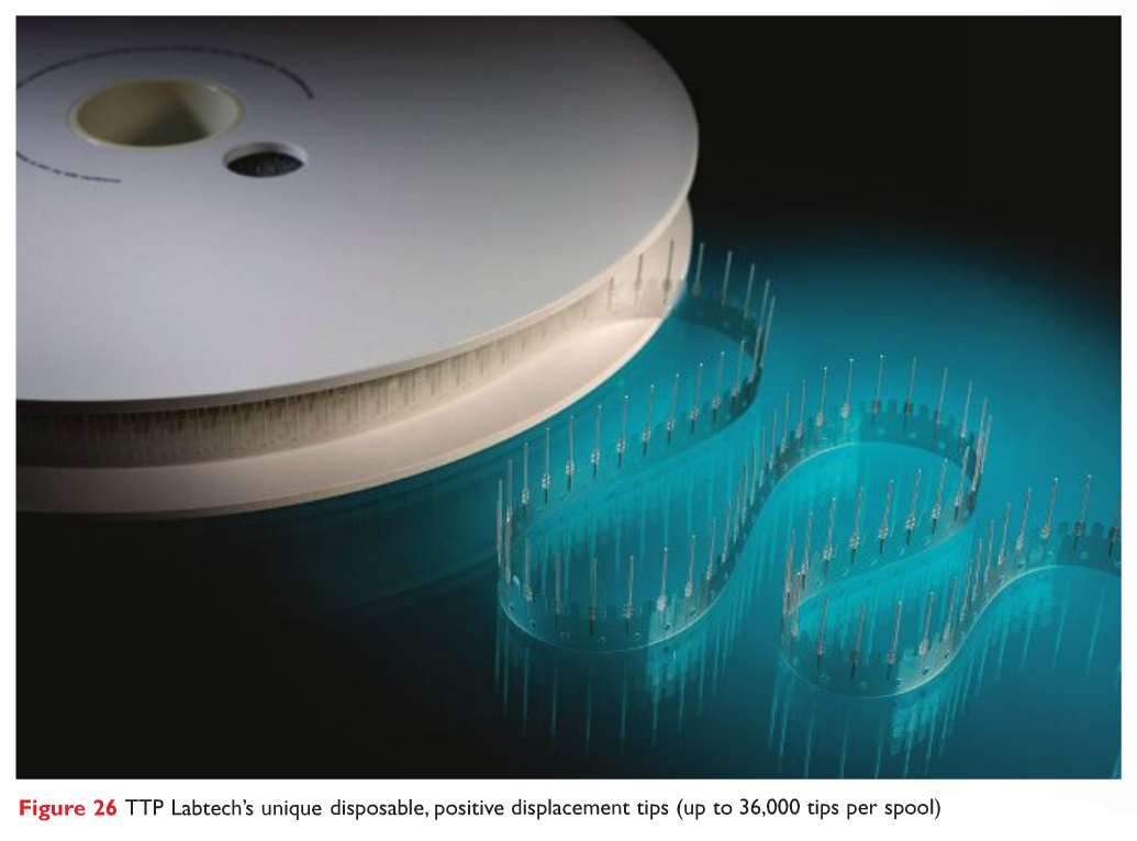 Figure 26 TTP Labtech's unique disposable, positive displacement tips (up to 36,000 tips per spool)