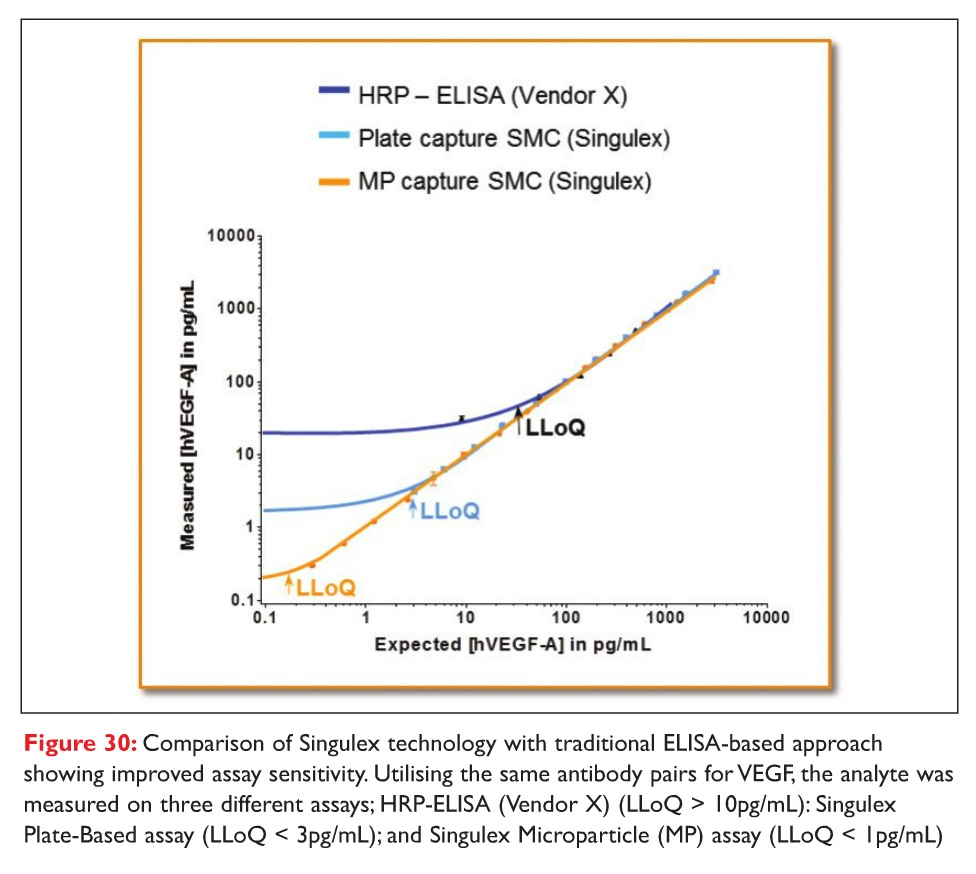 Figure 30 Comparison of Singulex technology with traditional ELISA-based approach