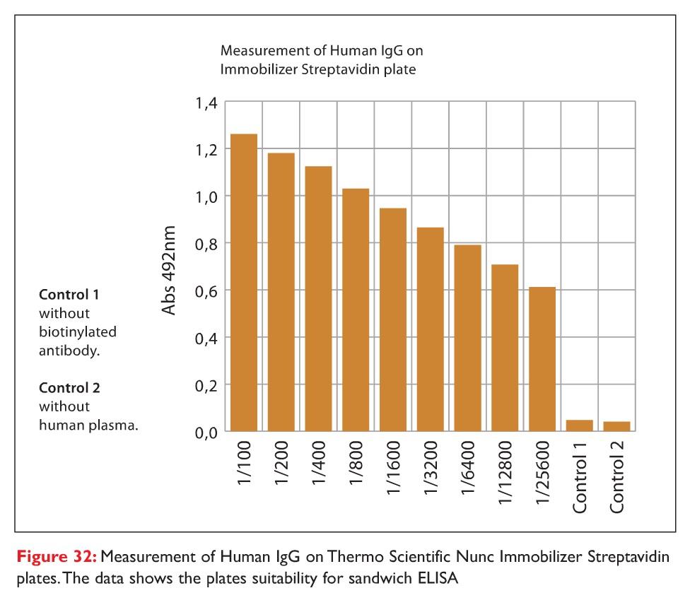 Figure 32 Measurement of Human IgG on Thermo Scientific Nunc Immobilizer Streptavidin plates