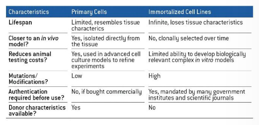 Figure 3 - Characteristics of primary cells versus immortalised cell lines