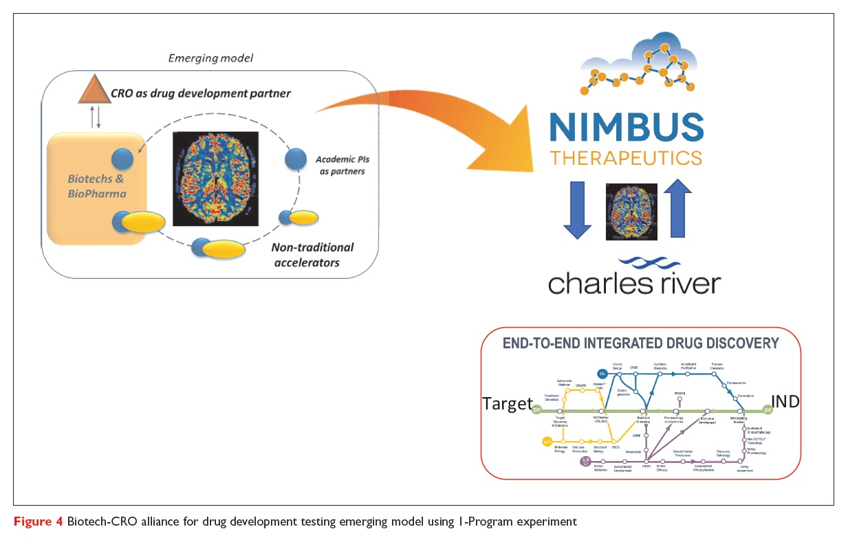 Figure 4 Biotech-CRO alliance for drug development testing emerging model using I-Program experiment