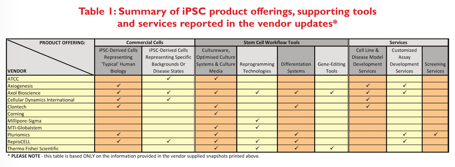 Table 1 Summary of iPSC product offerings, supporting tools and services reported in vendor updates