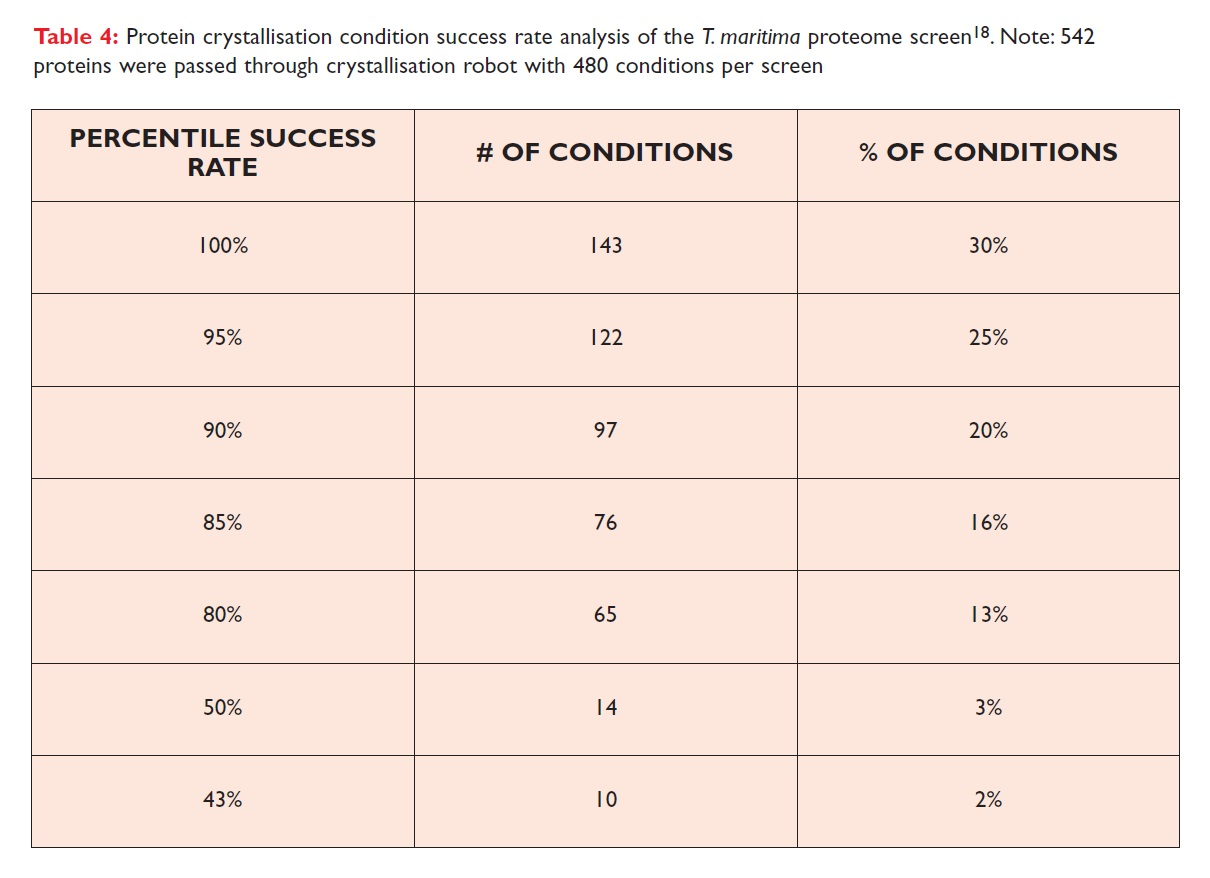 Table 4 Protein crystallisation condition success rate analysis of the T. maritima proteome screen