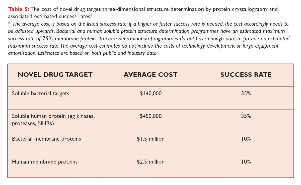 Table 5 The cost of novel drug target three-dimensional structure determination by protein crystallography