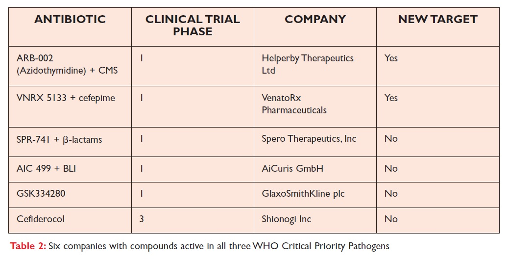 Table 2 Six companies with compounds active in all three WHO Critical Priority Pathogens