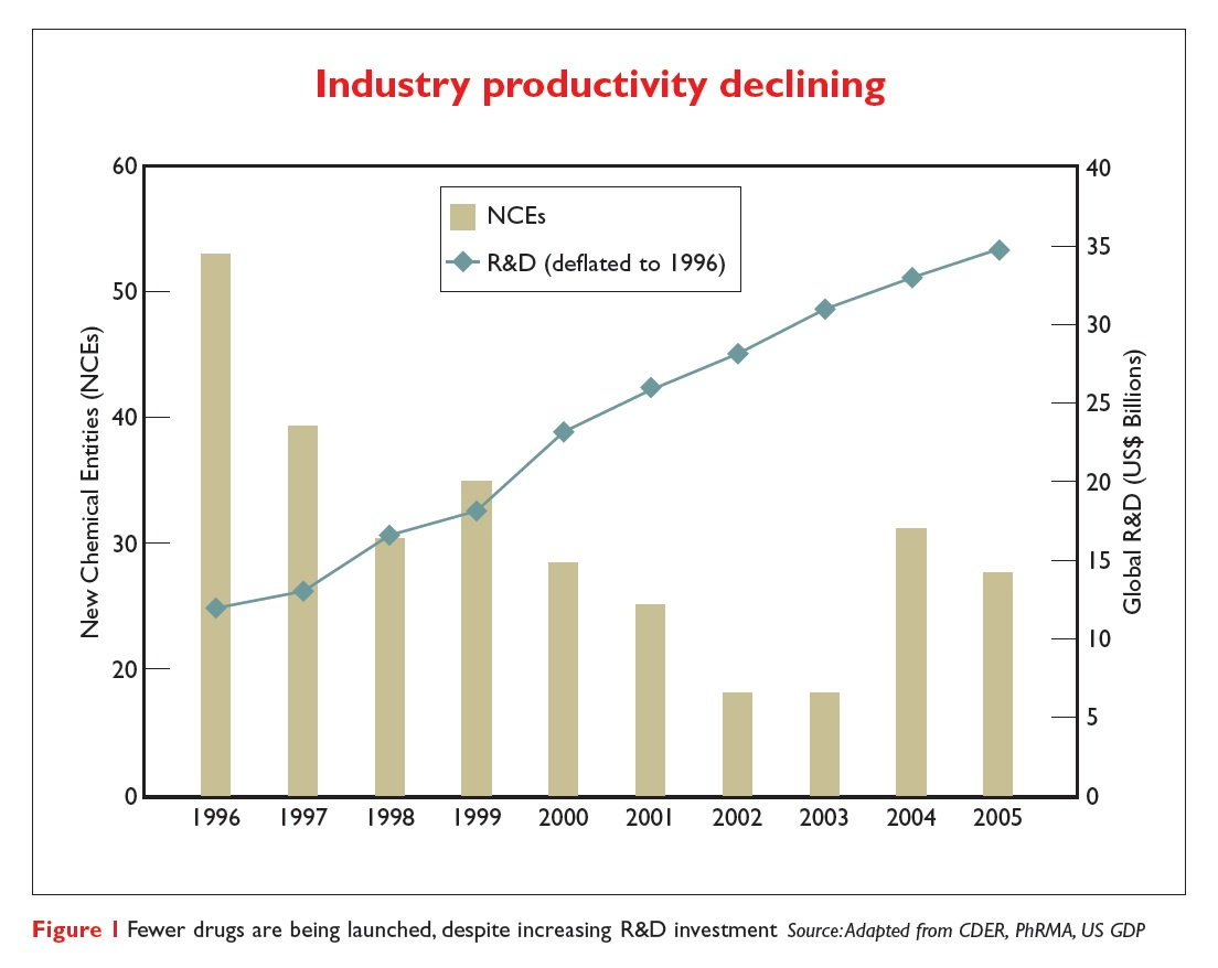 Figure 1 Graph showing industry productivity declining. Fewer drugs are being launched, despite increasing R&D investment