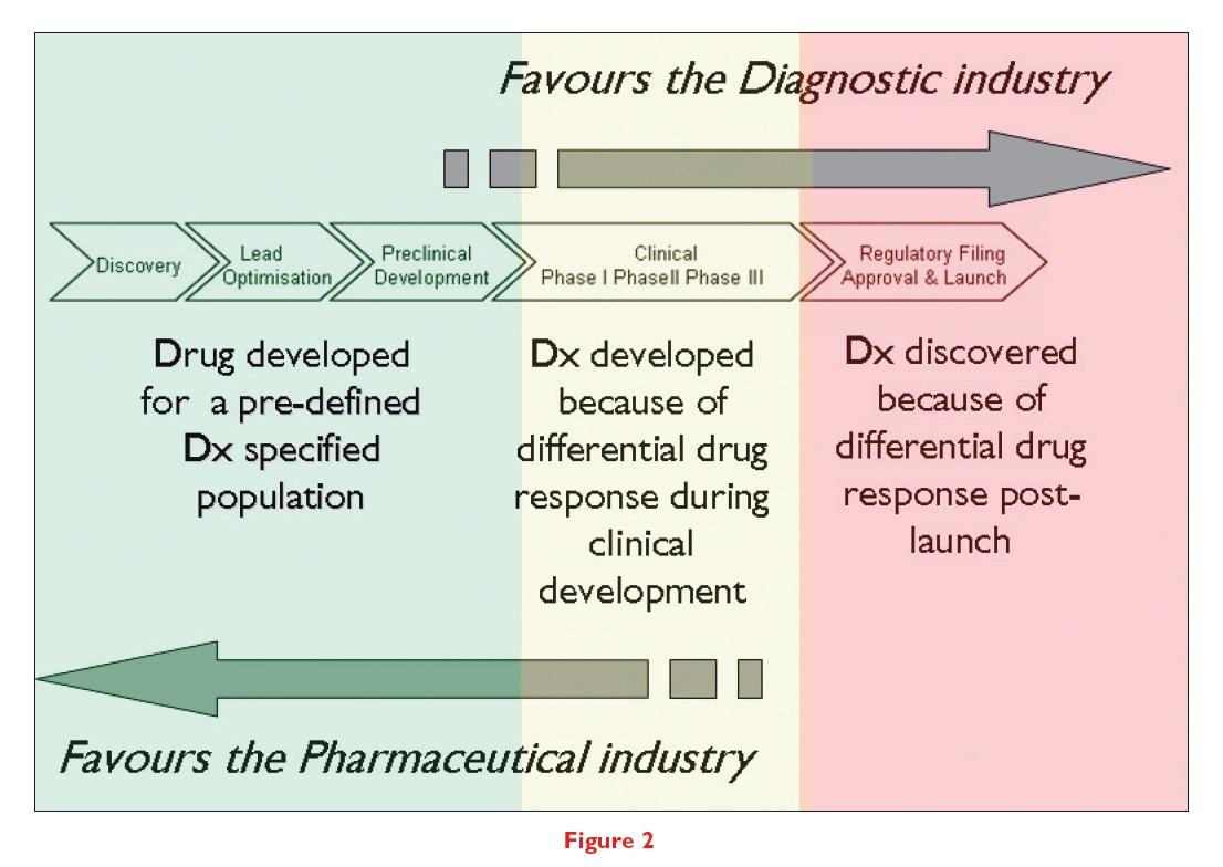 Figure 2 Illustration showing the diagnostic industry versus the pharmaceutical industry