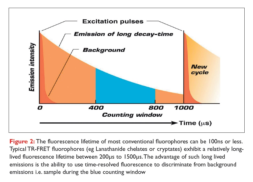 Figure 2 The fluorescence lifetime of most conventional fluorophores can be 100ns or less